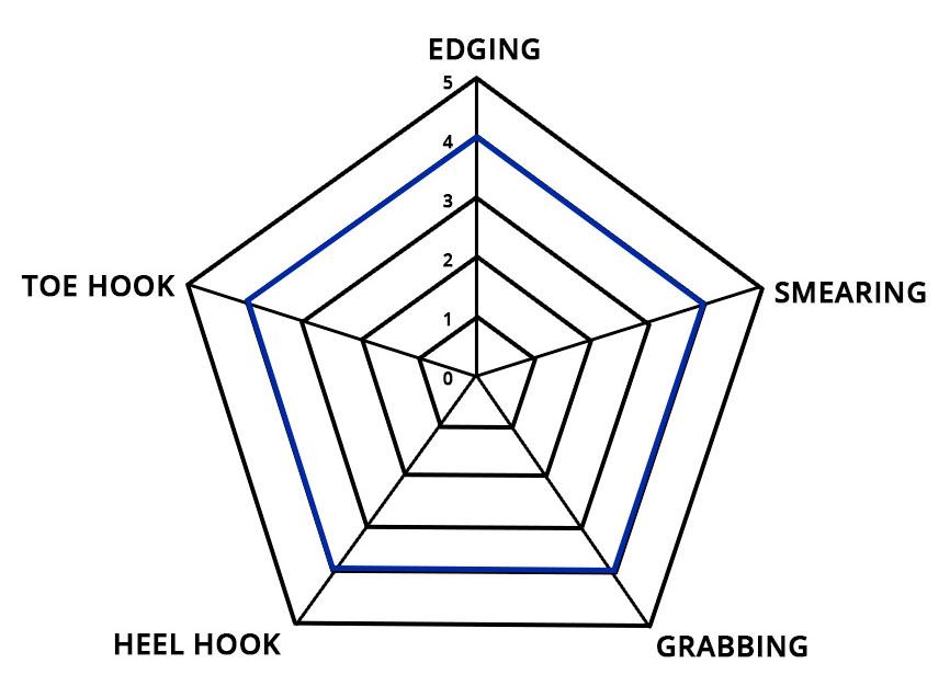 UP Shoe Chart - Vega