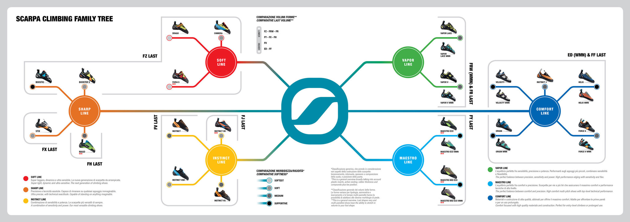 Scarpa Climbing Shoe Family Tree