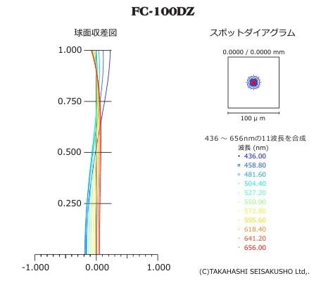 FC-100DZ Aberations
