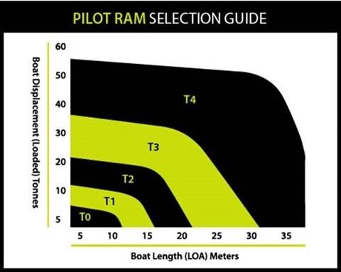 B&G B&G RAM, PILOT, TYPE1 12V Hydraulic Ram T1 12V