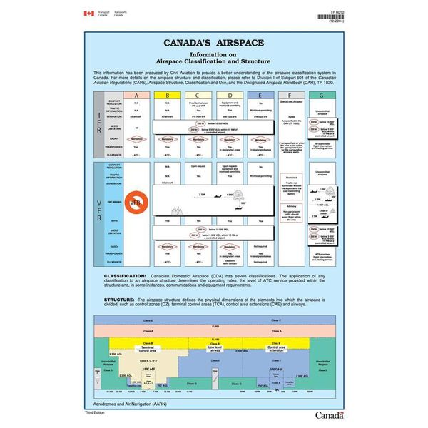 Transport Canada Poster Canada's Airspace Bilingual