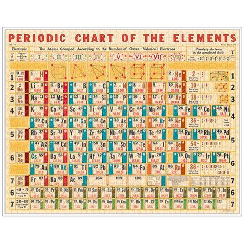 Cavallini PERIODIC TABLE (1000 pieces)