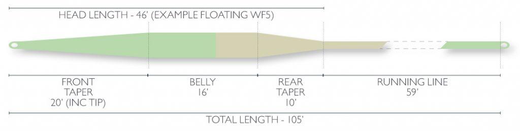 Airflo Airflo Super-Dri River and Stream Fly Line