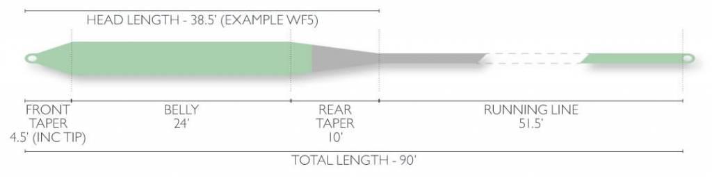 Airflo Airflo Super-Dri Streamer Float Fly Line