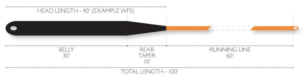 Airflo Airflo Streamer Max Long 30' Head Sinking Fly Line