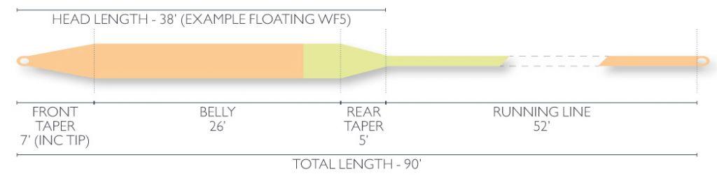 Airflo Airflo Super-Dri Xceed Fly Line