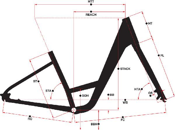 Norco Scene Geometry