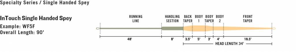 Rio Rio In Touch Single Hand Spey Line