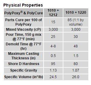 Polytek Polypoxy 1010 (9lbs) Gallon