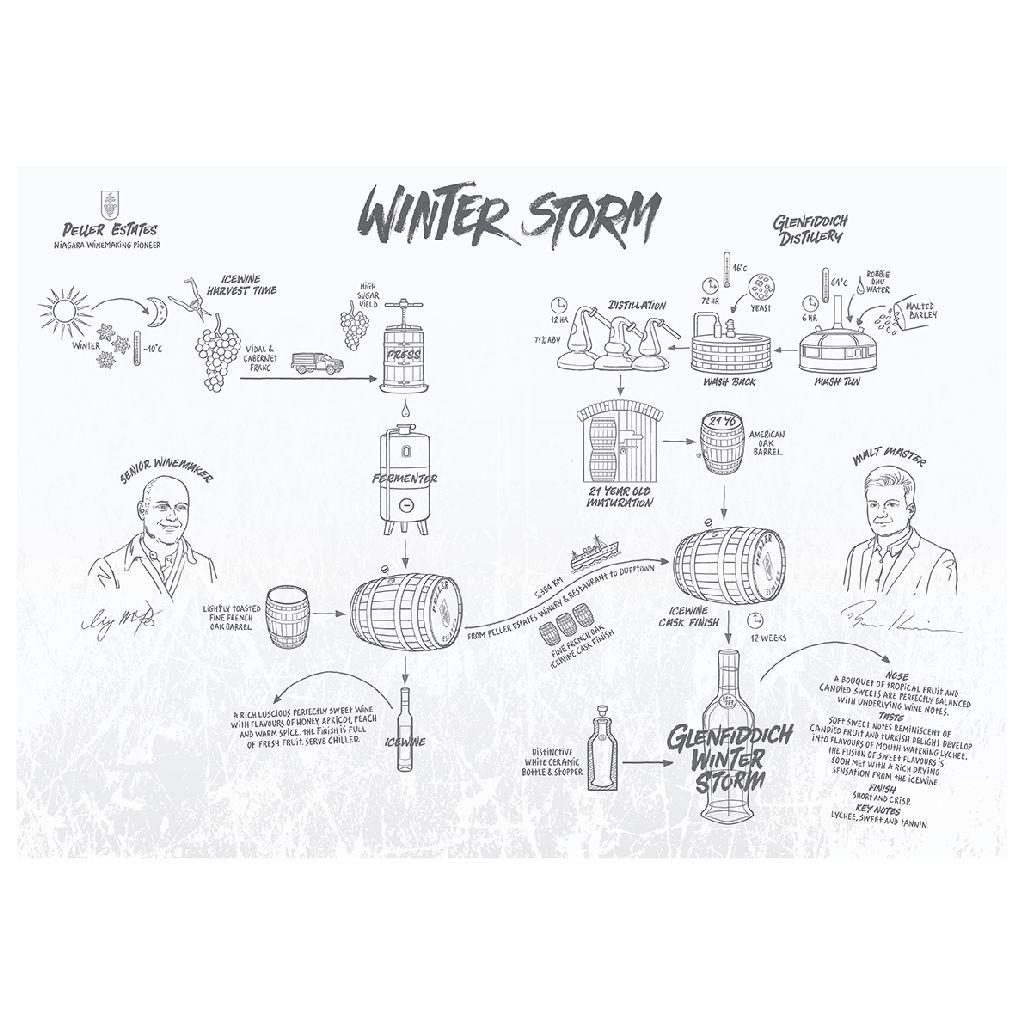 Spirits Glenfiddich Scotch Single Malt Experimental Series #03 Winter Storm 21 Year