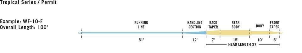 RIO PRODUCTS RIO PERMIT LINE