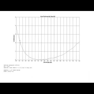 WZ-25-Z-3.0-AR(5.5)