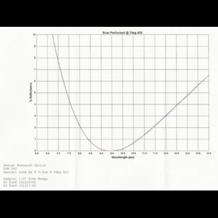 LPZ-1550-ET4.0(9.4)