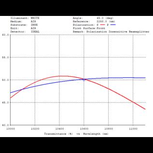 BSZ-1012-50-PIB