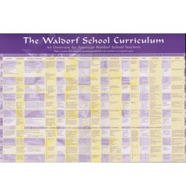 "Waldorf Publications Curriculum Chart, small 12""x17"""