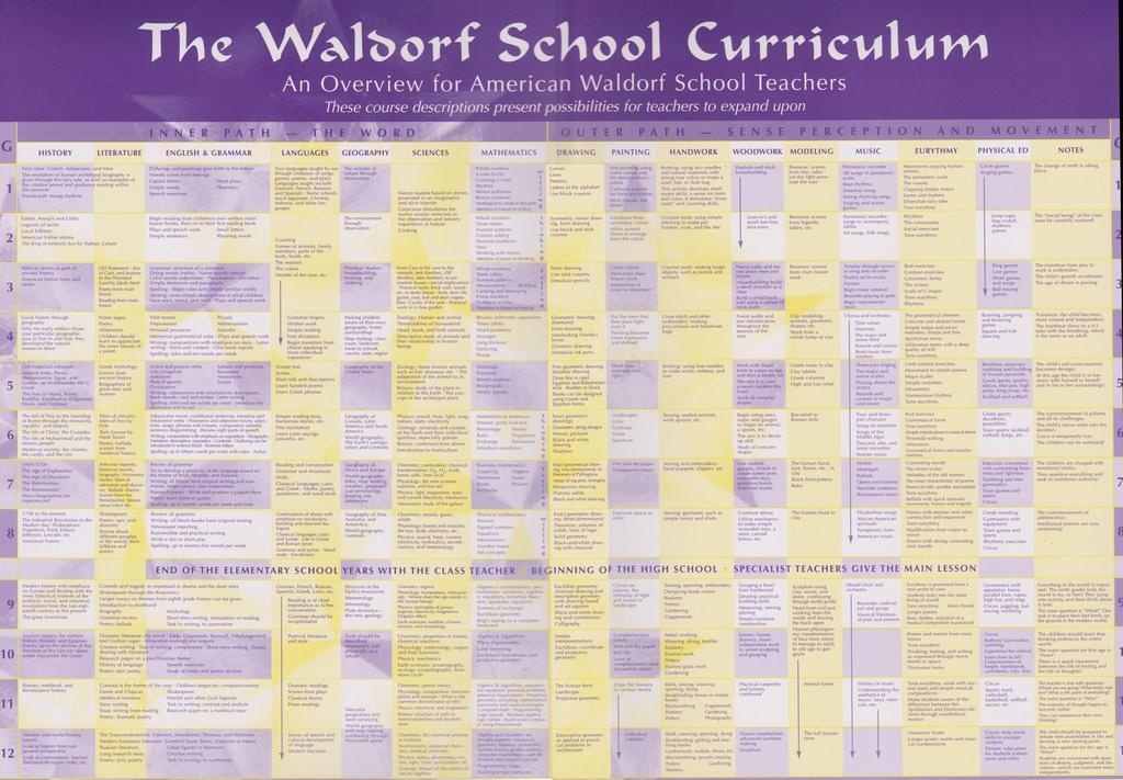 "Waldorf Publications Curriculum Chart, small 12""x17"""