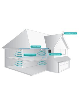 Fusion5x 2.0 Large Home/office Cellular Signal Booster Kit