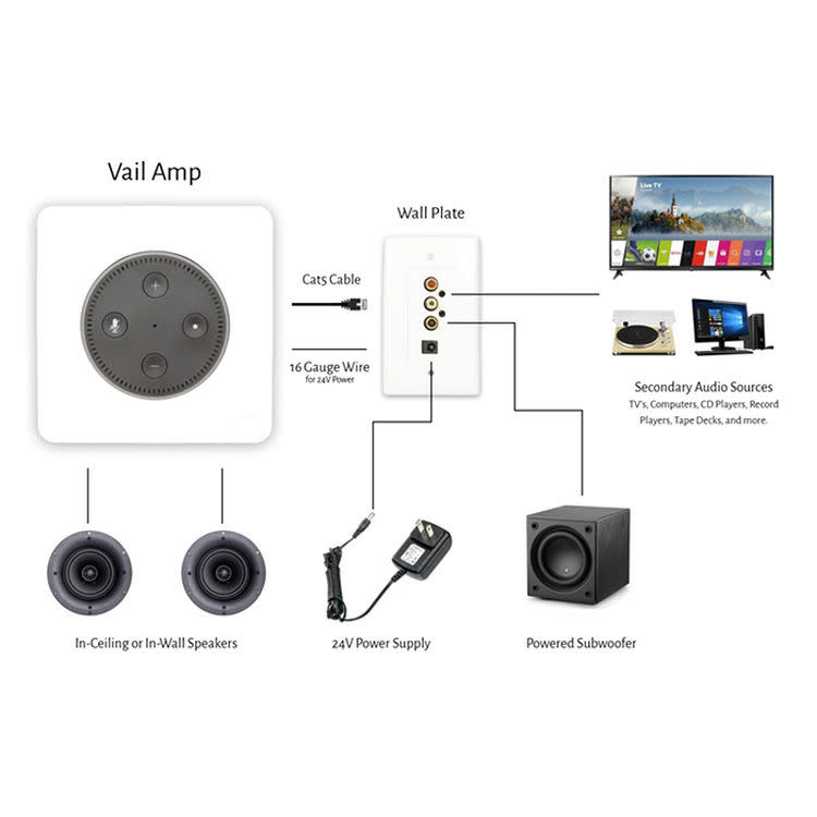 Vanguard Dynamics Vail Amp 3 In-wall Flush Mount Stereo Amplifier for Amazon Echo Dot 3rd Generation
