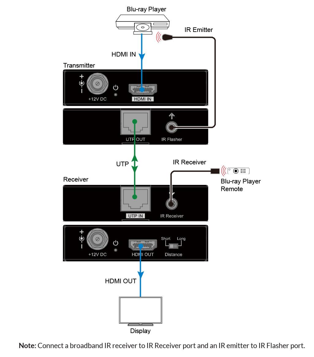 Binary 1080P Economy HDMI Extender , B-330-1CAT-40
