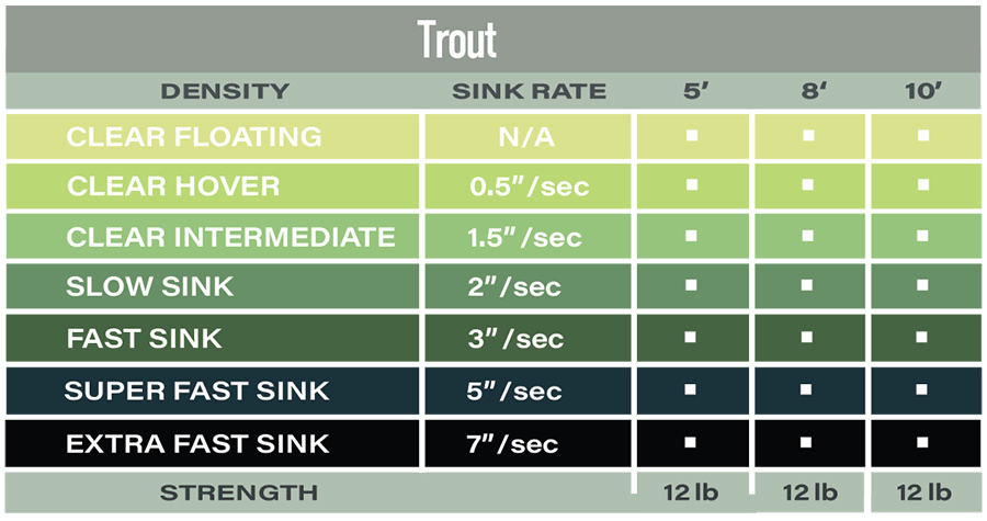 AIRFLO AIRFLO POLYLEADER TROUT EXTRA FAST SINK