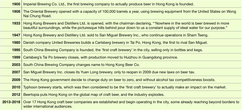 a timeline of hong kong beer history