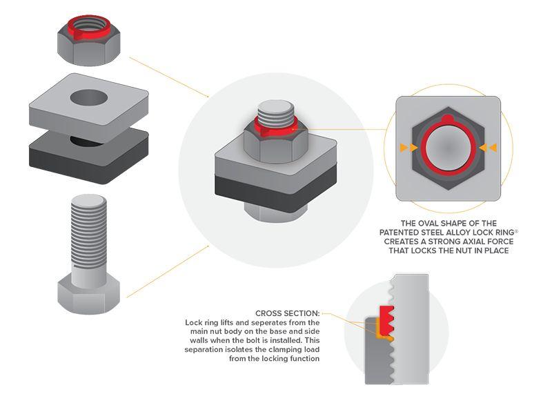 "Bandit® Parts Blade (Knife) Nut - Steel Lock 7/8"", 1/2-13 Thread, 70-80 lb·ft of  Torque, 900-4900-27"