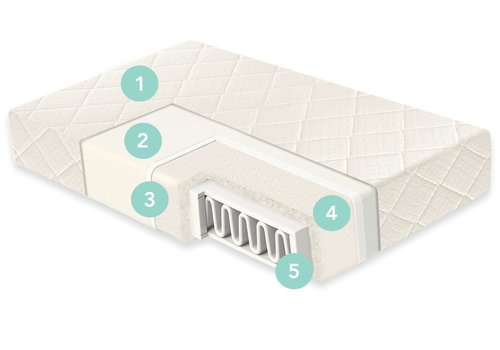 "Naturepedic Naturepedic Crib Mattress Organic Cotton Dual With Ultra Breathable Cover 28"" x 52"" x 6"""