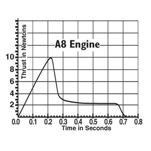 ESTES 1598 - ROCKET ENGINE A8-3