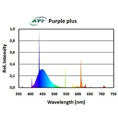 ATI 24w Purple Plus T5 Bulb