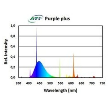 ATI 54w Purple Plus T5 Bulb