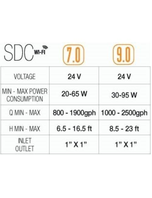 Syncra SDC DC Water Pump - Sicce