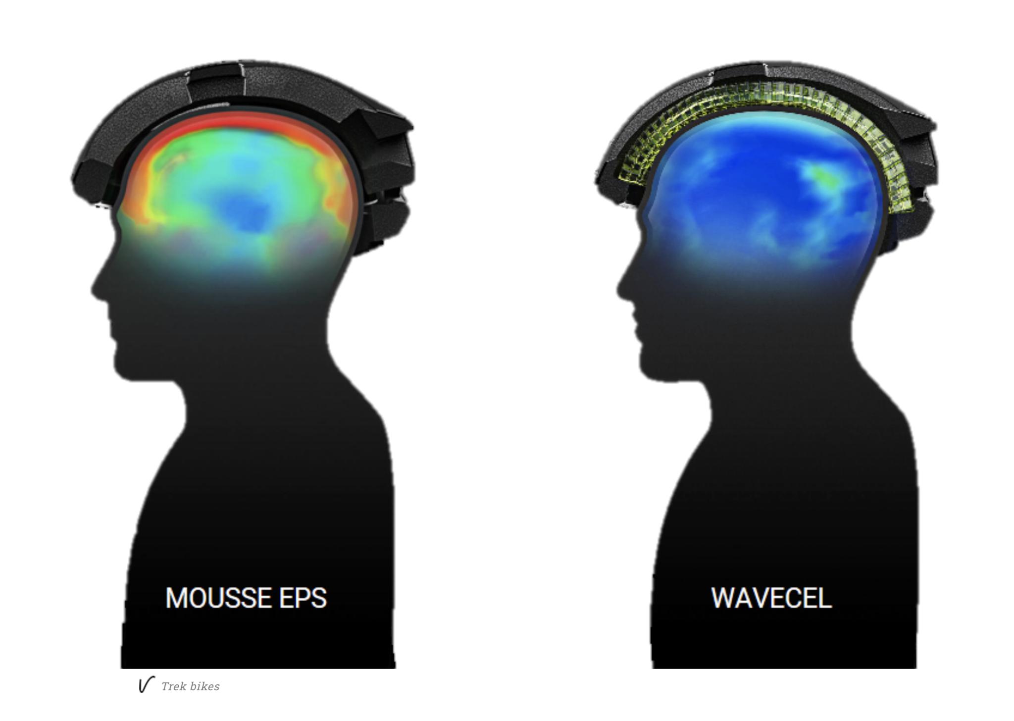 wavecell comparison
