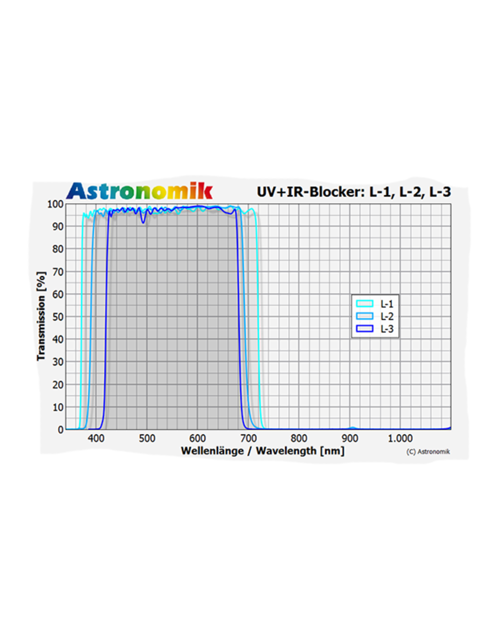 Astronomik L-1 UV-IR Blocking EOS XL Full Frame Clip Filter