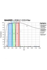 "Baader Planetarium Baader R-CCD 2"" Mounted Filter #2458475R"