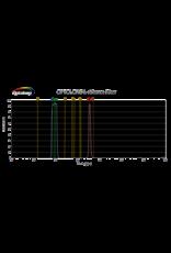 "Optolong Optolong L-eNhance Light Pollution Dual Band Pass Imaging Filter - 1.25"" Mounted"