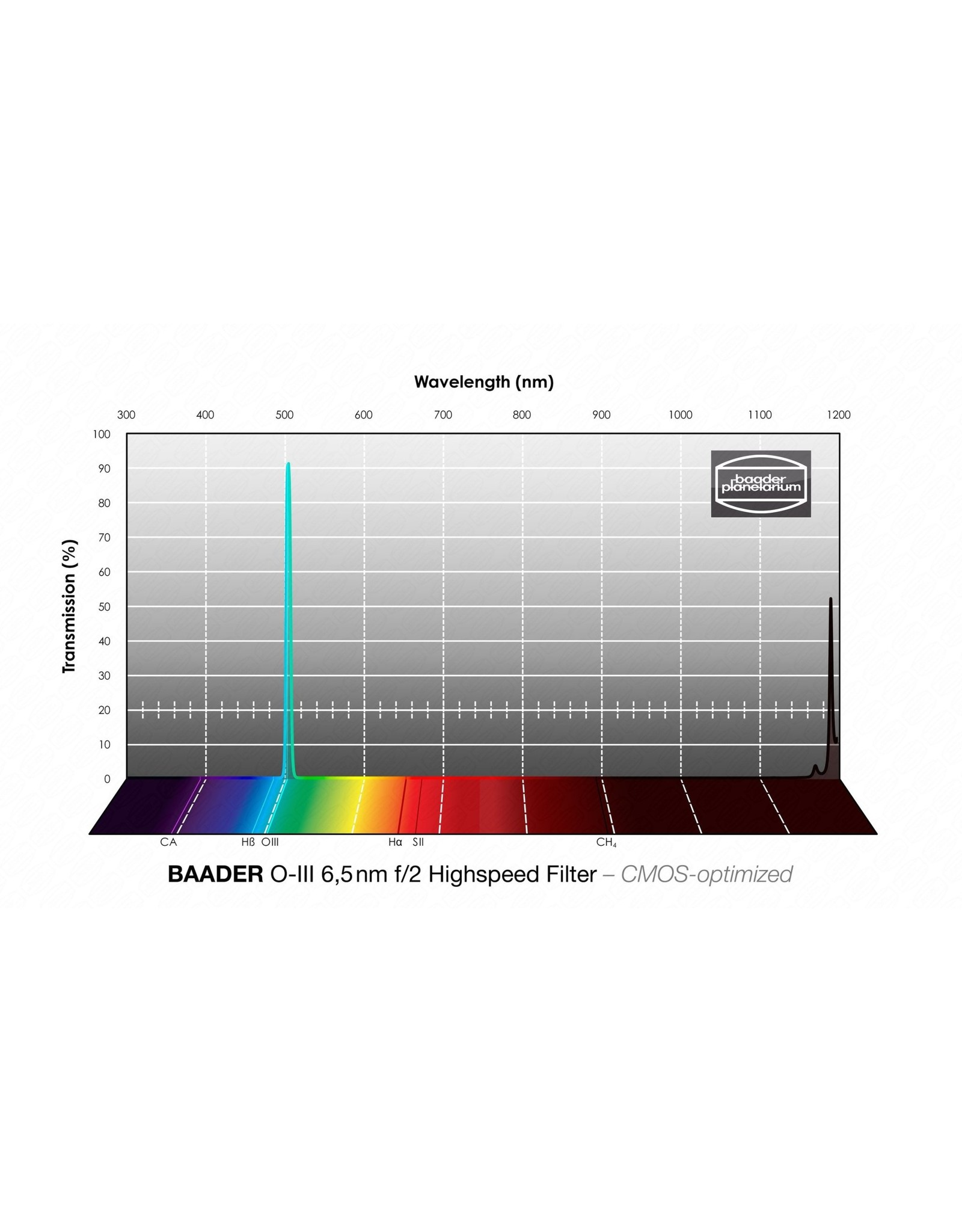 Baader Planetarium Baader 6.5nm f/2 Highspeed Oxygen-III Filters – CMOS-optimized (Specify Size)