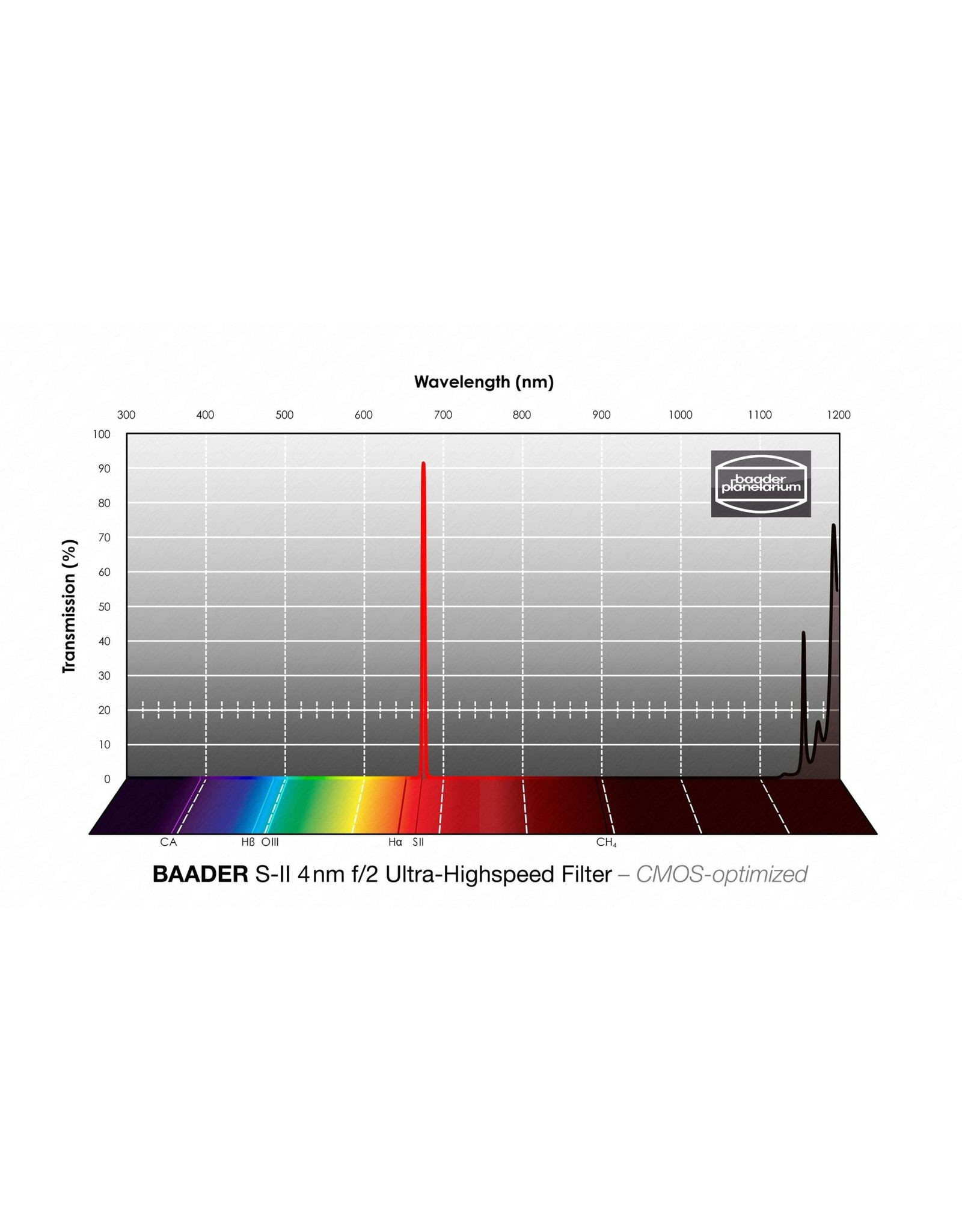 Baader Planetarium Baader 4nm f/2 Ultra-Highspeed Filters – CMOS-optimized (Specify Size)