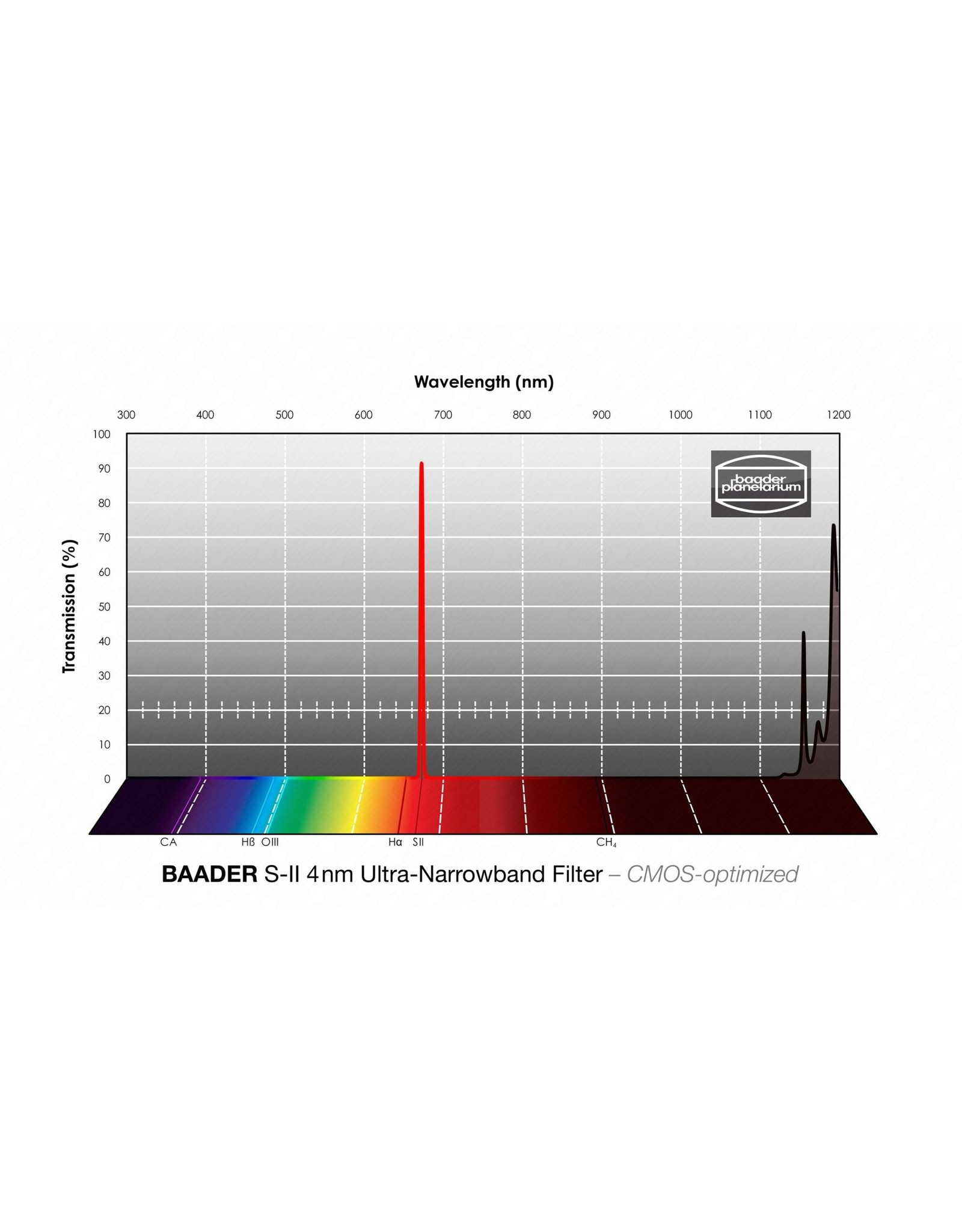 Baader Planetarium Baader 4nm Ultra-Narrowband Sulfur-II Filters – CMOS-optimized (Specify Size)