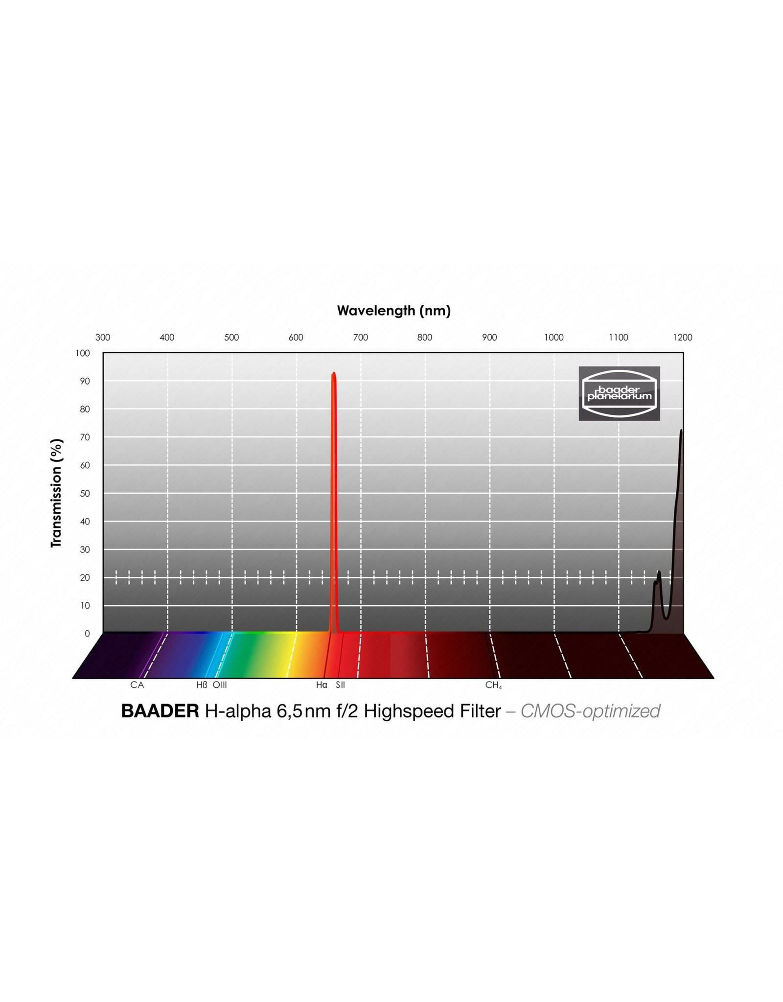 Baader Planetarium Baader 6.5nm f/2 Highspeed Filter set – CMOS-optimized - H-alpha, O-III, S-11 (Specify Size)