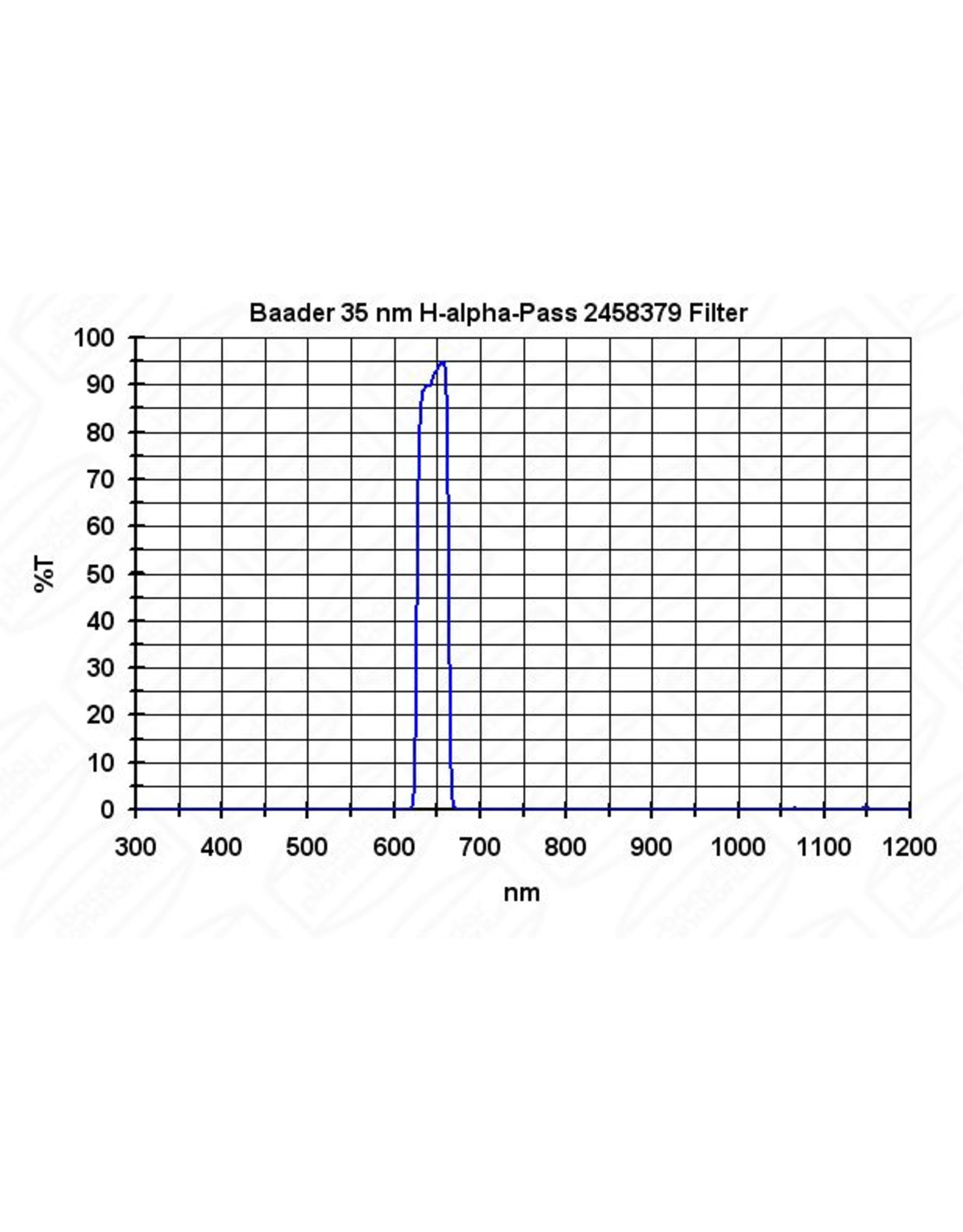 """Baader Planetarium Baader H-Alpha Filter,  35nm, for interline CCDs or fast focal ratios imaging systems, 1.25"""""""