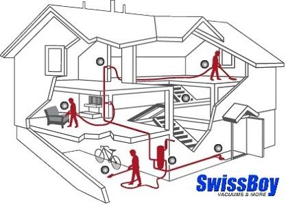 7-Step Central Vacuum Installation