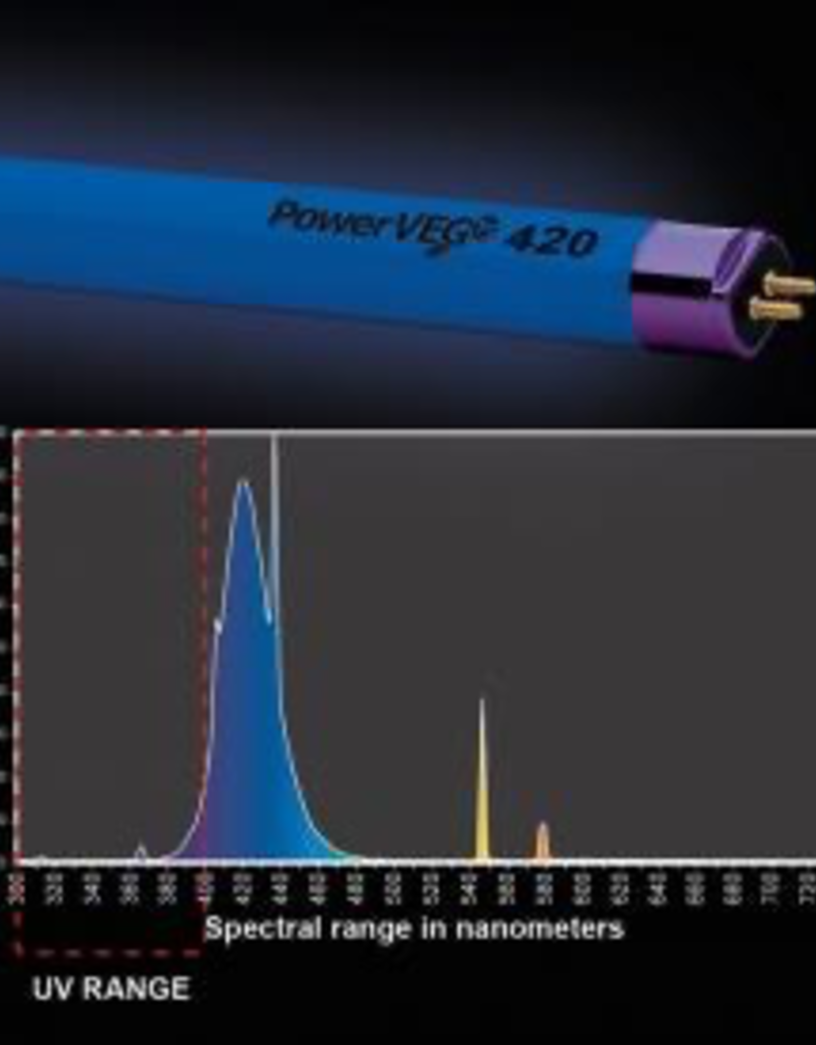 HORTILUX PowerVEG T5 2' 420 Blue Grow Light