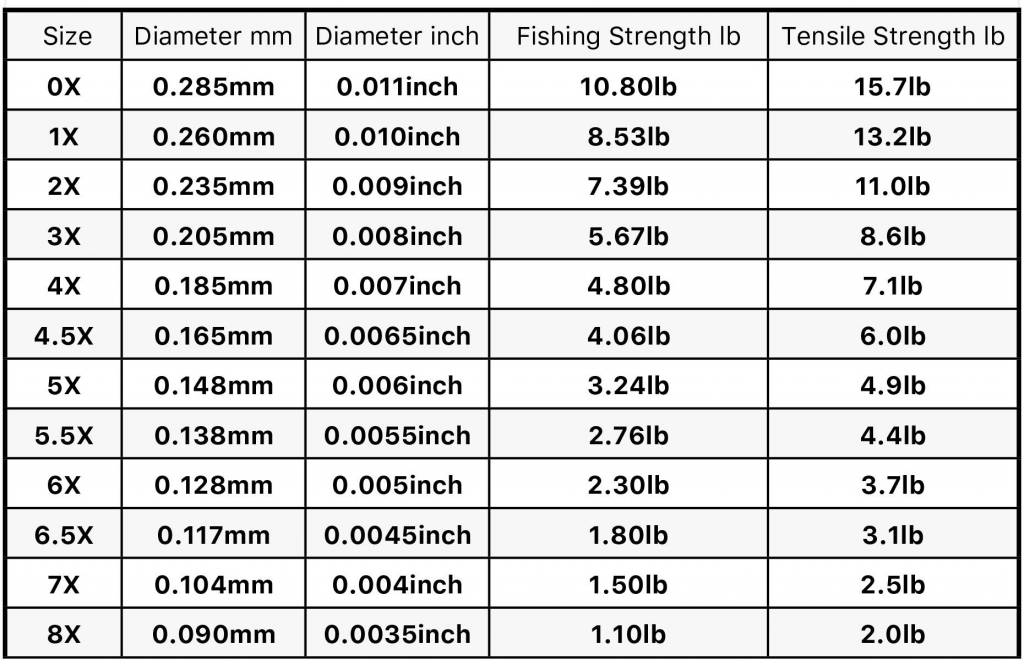 TroutHunter Products TroutHunter Fluorocarbon Tippet