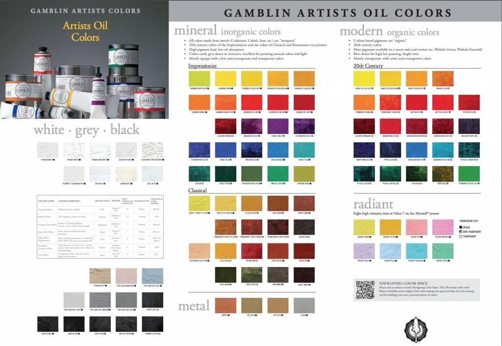 Gamblin Oil 37ML