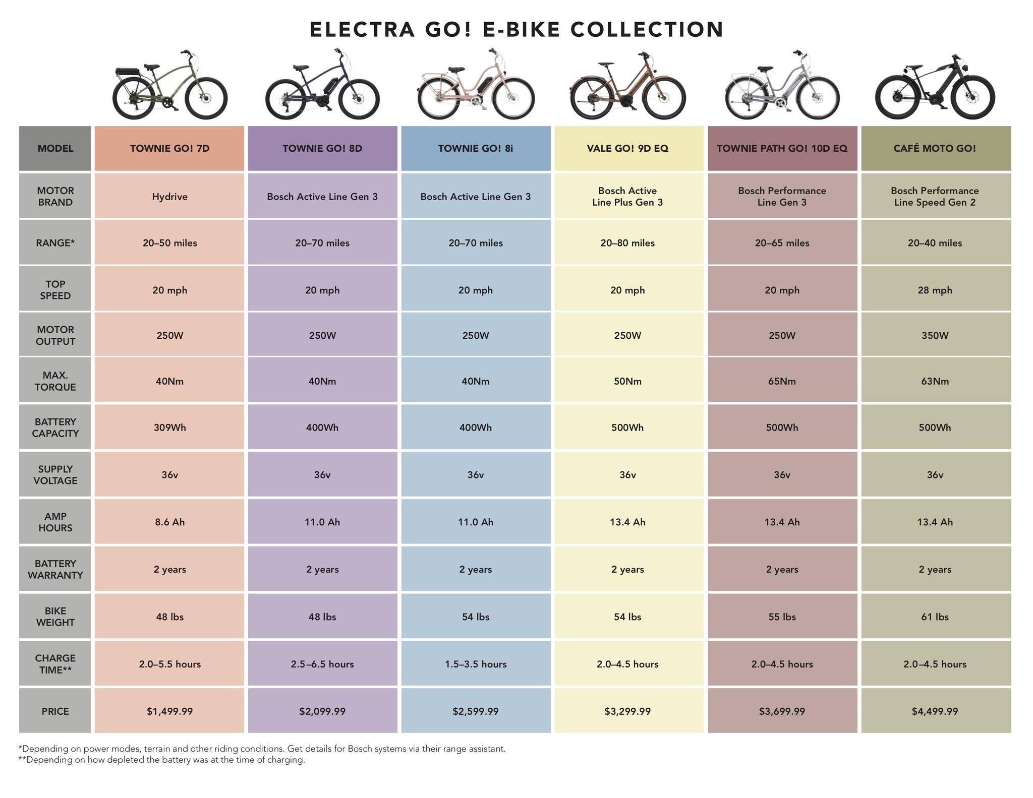 E-Bike Chart