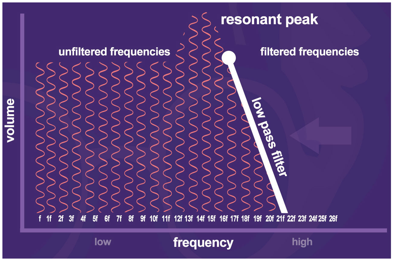 Resonant Peak