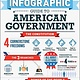 Adams Media The Infographic Guide to American Government