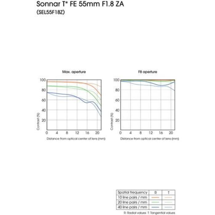 Sony FE T* 55mm f/1.8 Zeiss