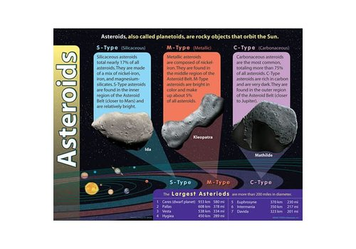 Trend Enterprises Asteroids Poster