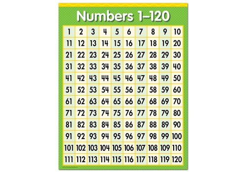 Creative Teaching Press Numbers 1-120 Chart